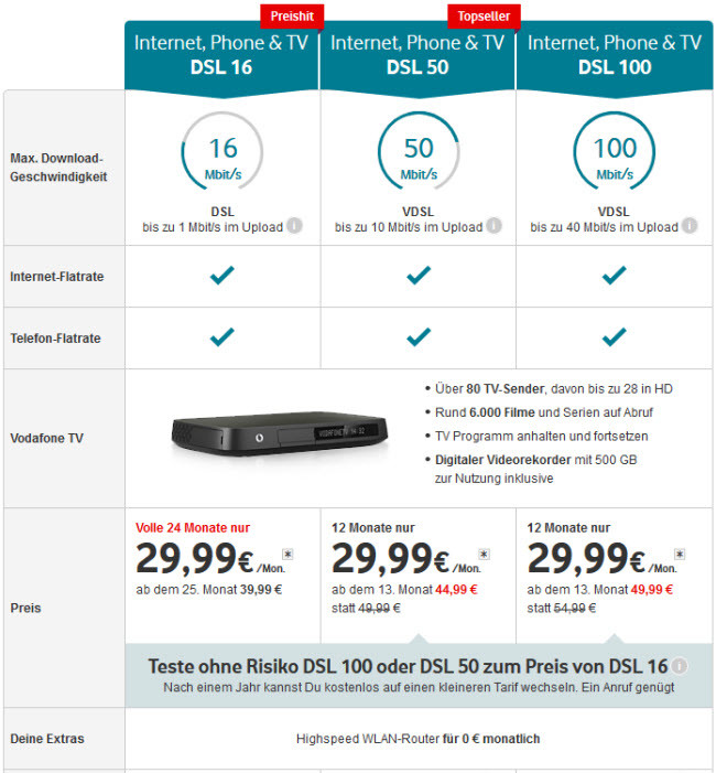 Vodafone, Phone & TV DSL Paketpreise
