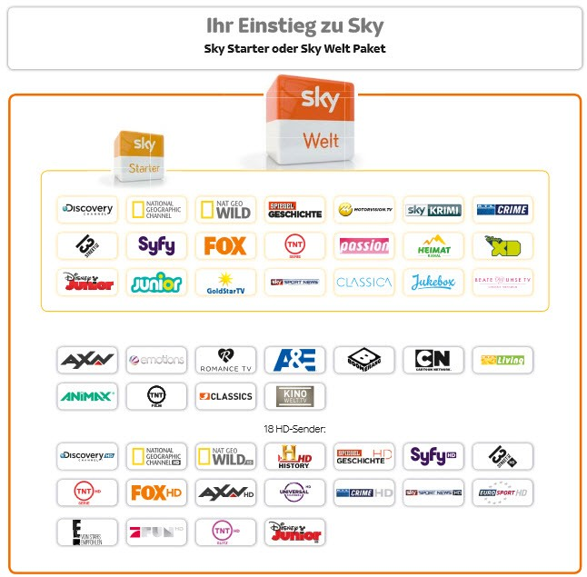 Sky Neue Sender