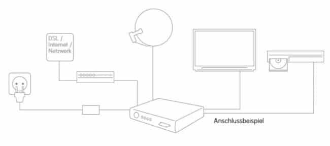 Sky Installation: Receiver installieren, Smartcard freischalten