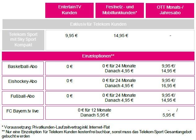 sky sport kompakt paket mit telekom sport 3 monate gratis. Black Bedroom Furniture Sets. Home Design Ideas