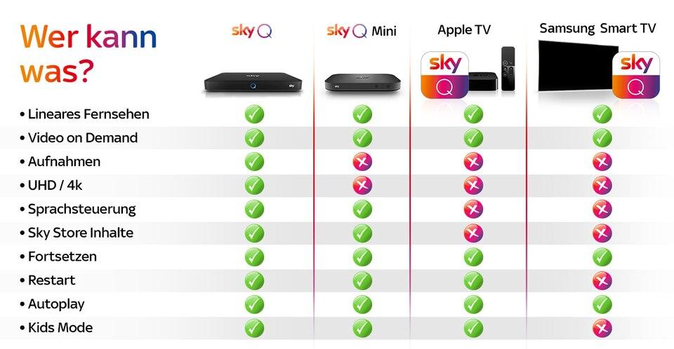 Sky Q App Samsung Smart Tv